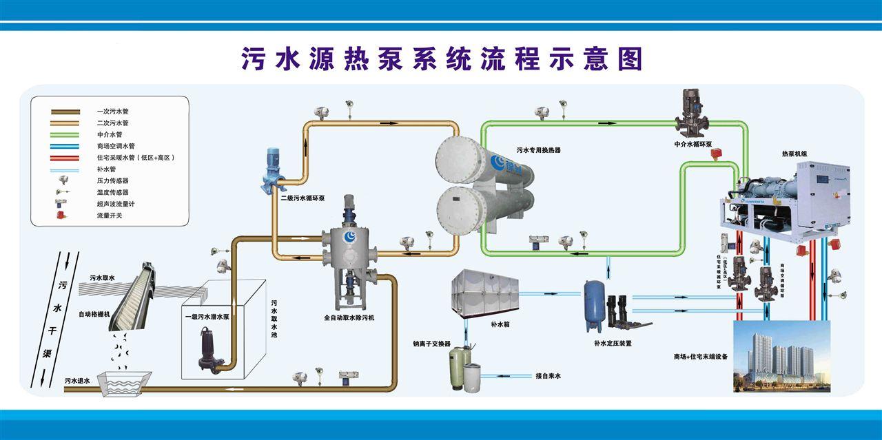 污水源热泵正成为采暖制冷领域全新战力