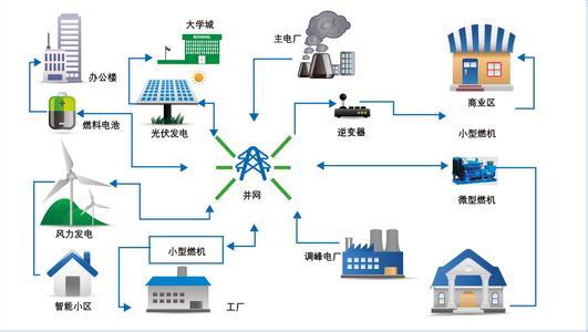 """伏发电、电力储能、地源热泵一体化简称'光储热',而光储热'一体化微电网系统的广泛应用能够有效减少雾霾天气对华北地区的影响。据悉,该系统已在河北电力科技园试运行一年。若以火电厂二氧化碳排放量0.38千克/千瓦时计算,能为国网河北电科院节约标准燃煤300吨,减排二氧化碳约为700吨。      17日,相关人士走进位于石家庄市高新区的河北电力科技园,只见一块块深蓝色的太阳能电池板不光在试验中心大楼楼顶整齐排放,还""""占领""""了办公楼的南侧墙面,"""